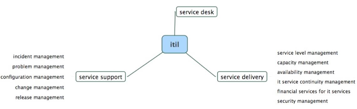 Overzicht ITIL processen